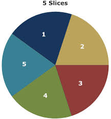 Pie Chart Of Population In India Pie Chart Learn Everything About Pie Graphs