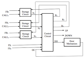 show all the steps clearly the block diagram for com expert answer