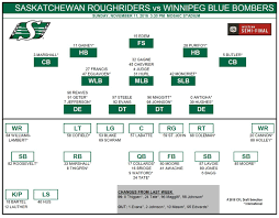 Mlb Com Depth Charts 4 Qbs Listed On Riders Depth Chart For Western Semi Final