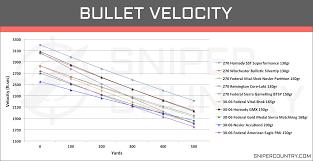 270 Wsm Bullet Drop Chart Www Bedowntowndaytona Com