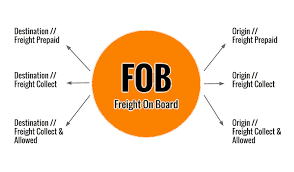 mean by fob orders in textile industry