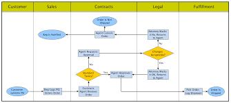 Automating Swimlane Diagrams Tom Sawyer Software Blog
