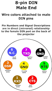 how to resolve toshiba tdp su data projector wiring and command the pin colors represent the color of the wire attached to the din pins and the pin numbers mirror the pin numbers on the female mini din connection on the