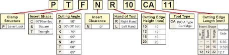 Carbide Insert Identification Chart Pdf Identification Mitsubishi Materials Corporation