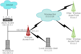 introduction where your access point has two network interfaces 192 168 5 6 is the ip address that you assign to your access point on your wired network lan and