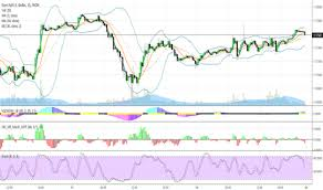 Tradingview Charting Library Download Download Tradingview