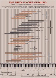 Piano Frequency Chart Music Instruments Frequency Chart From Psb Speakers
