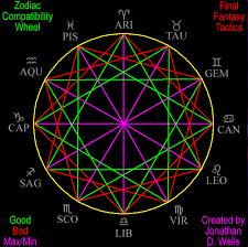 Fft Zodiac Chart Vr Retro Games