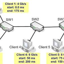 congestion feedback and control fig 4 full test network