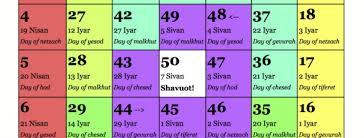Chart For Counting The Omer Omer Poster Colorful Omer Counting Chart Aleph