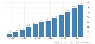 New Zealand Average Hourly Wages 2019 Data Chart