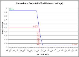 Z32 Air Fuel Ratio Drive2