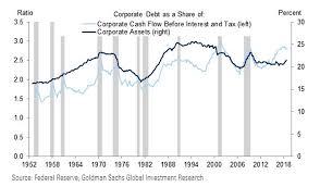 Goldman Sachs Take On Corporate Debt Myopic Or Self Serving