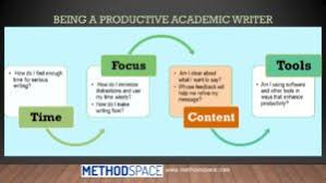 acwrimo archives methodspace content being a productive academic writer 300x169 jpg