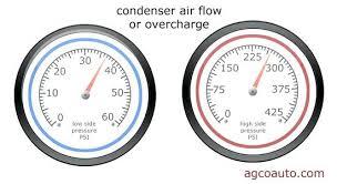 Automotive Ac Pressure Chart Automotive Air Conditioner Pressure Chart Avanzacaribe Com Co