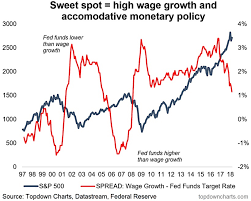 The Fed And The Markets Leaving The Sweet Spot See It Market