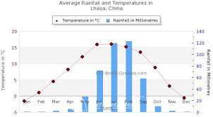 Lhasa Climate Chart With Monthly Temperature