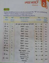 Hindi Varnamala Matra Chart Varnamala In Hindi