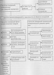 Глава Средства товарной экспертизы Рис 10 Классификация средств измерений применяемых при товарной экспертизе