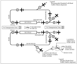 Traffic Pattern Altitude