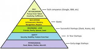 Maslows Hierarchy As A Business Framework