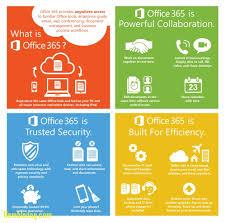 microsoft office 365 help desk ayresmarcus