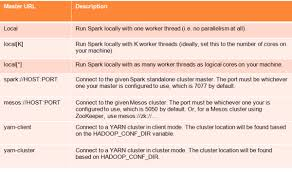 Data Processor Resume Enchanting Big Data Processing With Apache Spark Part 48 Introduction