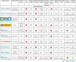 Health Insurance Premium Comparison Chart Motor Insurance