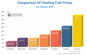 Heating Fuel Cost Comparison Chart Choosing The Best Pellet Stove The Ultimate Guide