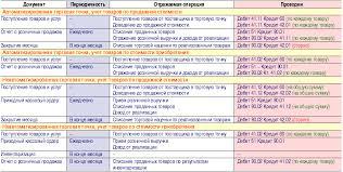 Бух учёт и анализ реализации продукции