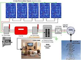solar system wiring diagram solar image wiring diagram solar wiring diagrams wiring diagram on solar system wiring diagram