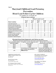 Maryland Childhood Lead Poisoning Prevention Blood Lead Follow-Up for  Children