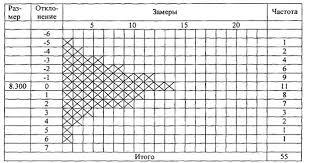 Понятие оптимального качества Оптимизация затрат на качество  Контрольный листок дли регистрации распределении измеряемого параметра рис 6 позволяет выявить изменения в размерах детали после проведения механической
