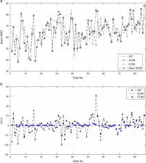 Prediction of rock mass rating system based on continuous ...
