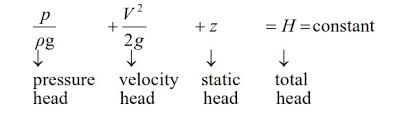 head loss equation bernoulli. the constant in bernoulli equation can be normalized. a common approach is terms of total head or energy h: loss c