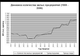 Курсовая работа Малый бизнес и его роль в экономике Визуальный анализ графика позволяет констатировать рост количества малых предприятий начиная с 2002 года до этого момента с 1998 по 2001 гг