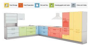 Kitchen Design Process Wwwdreamdoorscoukinspiration Extraordinary Kitchen Design Process Property