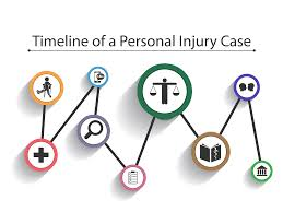 Long Beach Workers Comp Settlement Chart Timeline Of A Personal Injury Case According To A Personal