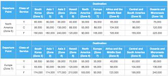 Ana Rtw Chart Understanding Ana Mileage Club Award Charts Awardwallet Blog