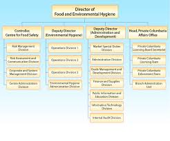 75 Complete Organizational Chart Of Food Service Industry