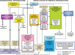 European Frequency Allocation Chart 1 Radio Frequency Regulation For The Scientific Services