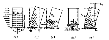 Small Picture Seismic Design Of Reinforced Concrete Structural Walls Lessons