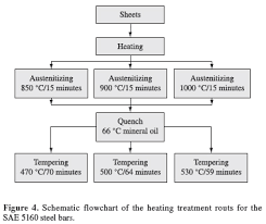 Influence Of Phosphorus Content And Quenching Tempering