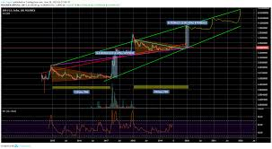 Xrp Usd Chart Tradingview Xrp Real Pump In December 2019 For Poloniex Xrpusd By