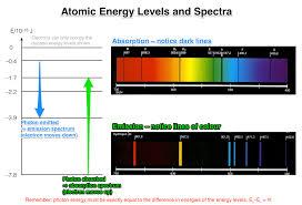 How Does Electromagnetic Radiation Relate To Flame Tests