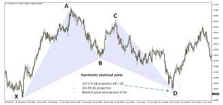 Bat Pattern Classy The Bat And The Crab Harmonic Patterns FX Trading Revolution