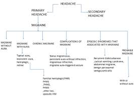 Different Types Of Headaches Chart Sada Margarethaydon Com