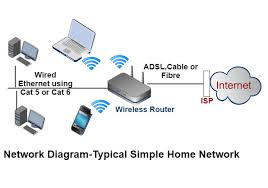 diagrams 630202 wired home network diagram how to ditch wifi wireless home network at Home Wired Network Diagram Comcast Router