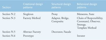 Design Patterns Gang Of Four Unique N48 Creational Structural And Behavioral Design Patterns Java