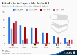 Book Chart Uk Chart E Books Set To Surpass Print In The U S Statista